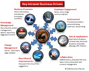 Intranet key business drivers