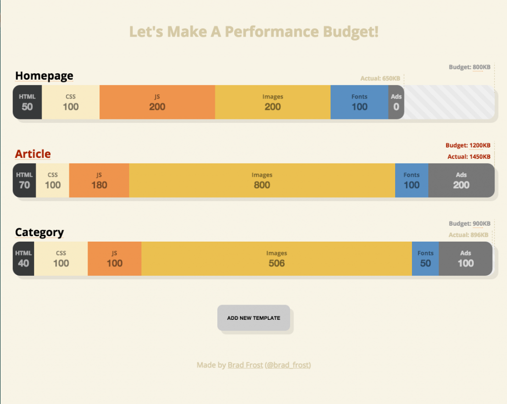 Performance-Budget-Builder