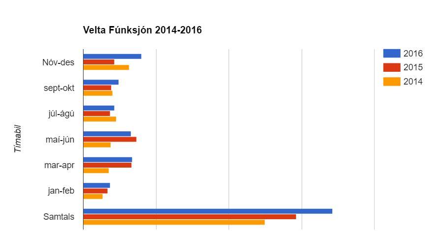Velta Fúnksjón 2014-2016