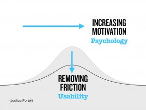 Usability vs Motivation