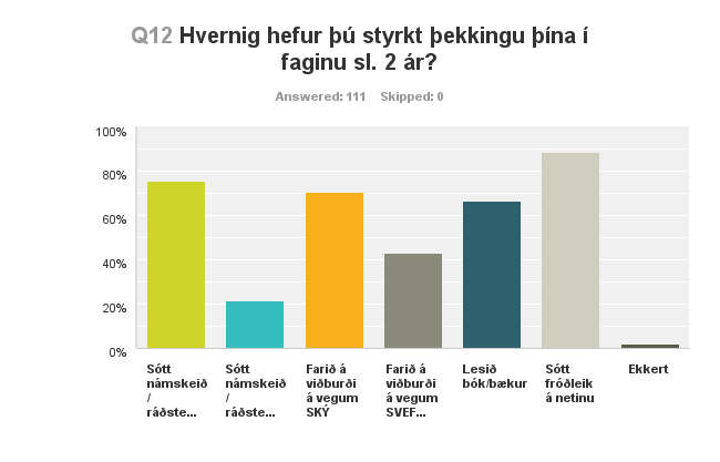 Hvernig hefurðu styrkt þekkingu þína í faginu sl. tvö ár?