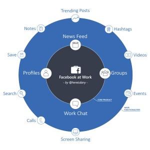 Facebook at Work útskýrt